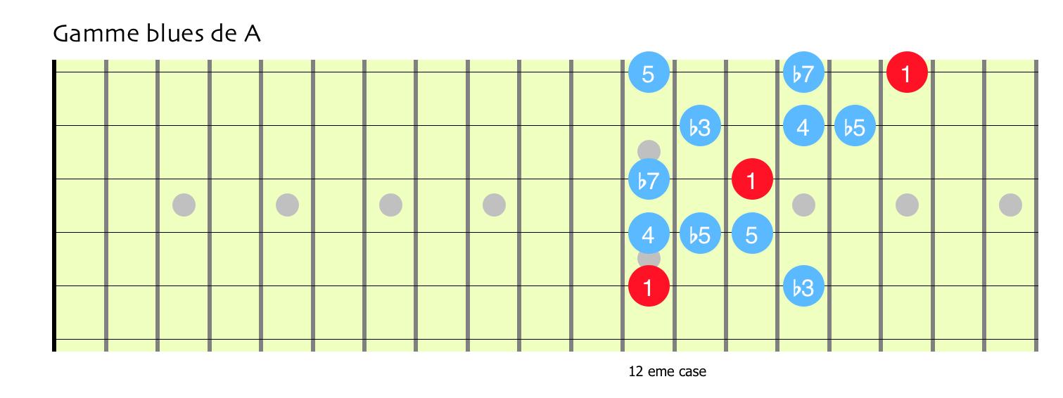 Gamme blues a1 1