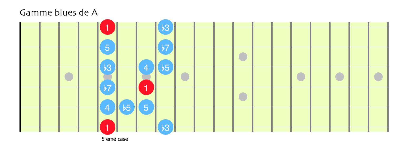 Gamme blues a2 1